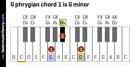 G phrygian chord 1 is G minor