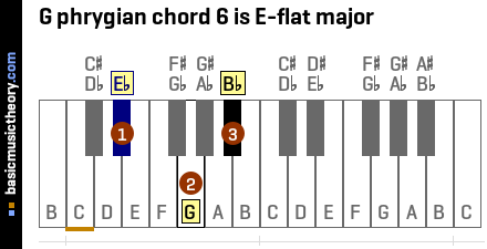 G phrygian chord 6 is E-flat major