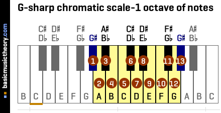 G-sharp chromatic scale-1 octave of notes