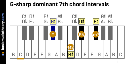 G-sharp dominant 7th chord intervals