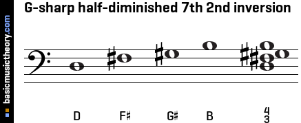 G-sharp half-diminished 7th 2nd inversion