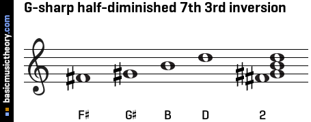 G-sharp half-diminished 7th 3rd inversion