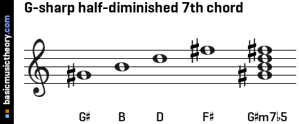 G-sharp half-diminished 7th chord