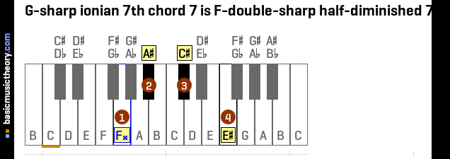 G-sharp ionian 7th chord 7 is F-double-sharp half-diminished 7th