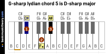 G-sharp lydian chord 5 is D-sharp major