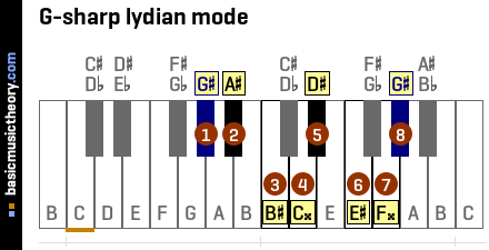 G-sharp lydian mode
