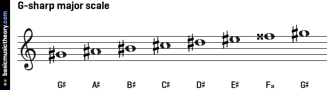 G-sharp major scale