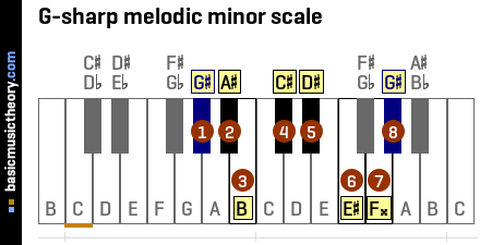 G-sharp melodic minor scale