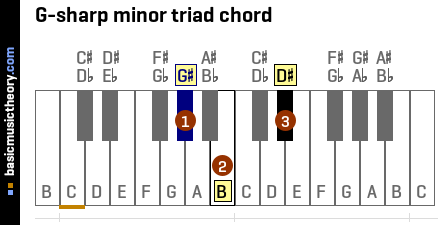 G-sharp minor triad chord