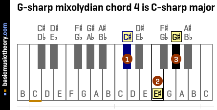 G-sharp mixolydian chord 4 is C-sharp major