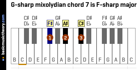 G-sharp mixolydian chord 7 is F-sharp major