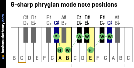 G-sharp phrygian mode note positions