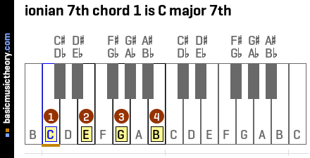 ionian 7th chord 1 is C major 7th