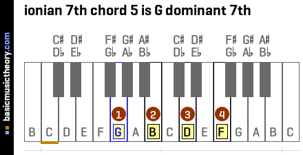 ionian 7th chord 5 is G dominant 7th