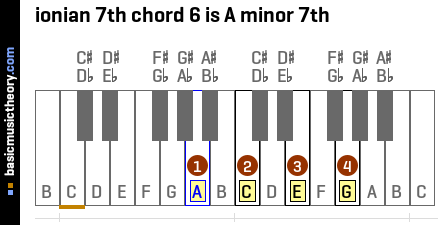 ionian 7th chord 6 is A minor 7th