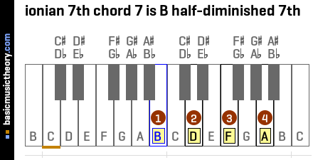 ionian 7th chord 7 is B half-diminished 7th
