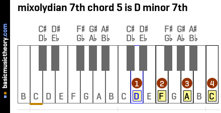 mixolydian 7th chord 5 is D minor 7th