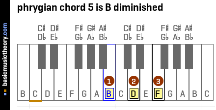 phrygian chord 5 is B diminished