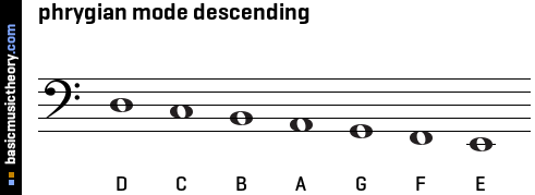 phrygian mode descending