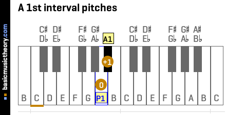 A 1st interval pitches