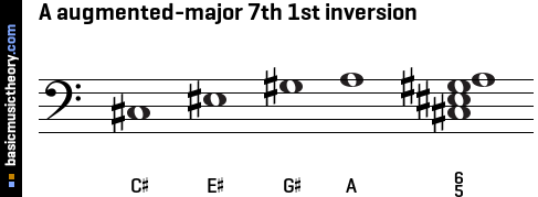 A augmented-major 7th 1st inversion