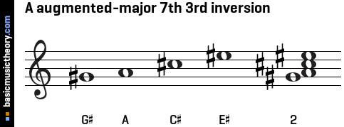 A augmented-major 7th 3rd inversion