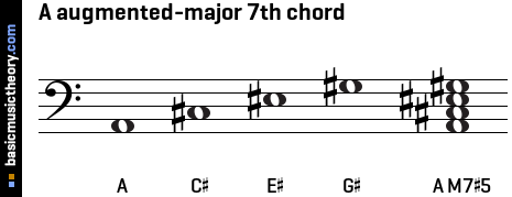 A augmented-major 7th chord