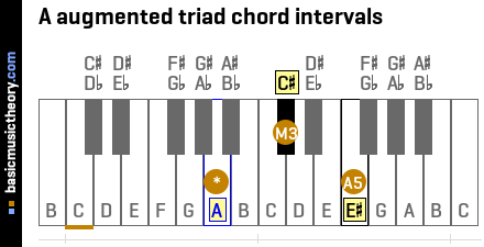 A augmented triad chord intervals