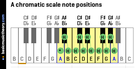 A chromatic scale note positions