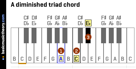 A diminished triad chord