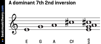 A dominant 7th 2nd inversion