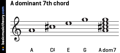 A dominant 7th chord