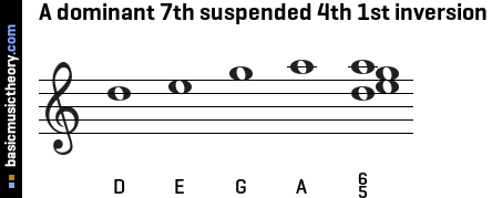 A dominant 7th suspended 4th 1st inversion
