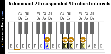 A dominant 7th suspended 4th chord intervals