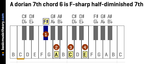 A dorian 7th chord 6 is F-sharp half-diminished 7th