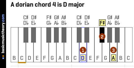 A dorian chord 4 is D major