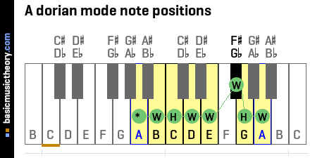A dorian mode note positions