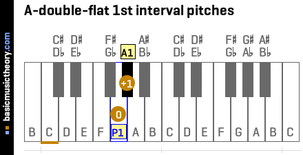 A-double-flat 1st interval pitches