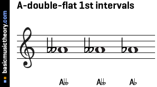 A-double-flat 1st intervals