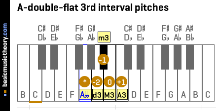 A-double-flat 3rd interval pitches