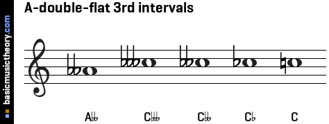 A-double-flat 3rd intervals