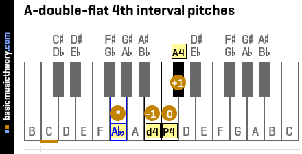 A-double-flat 4th interval pitches