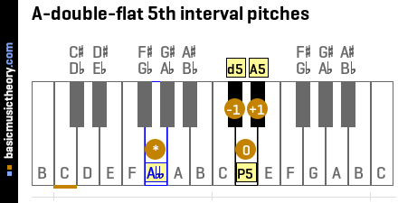 A-double-flat 5th interval pitches