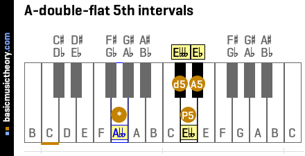 A-double-flat 5th intervals