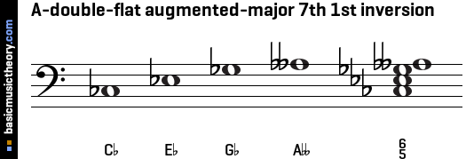A-double-flat augmented-major 7th 1st inversion