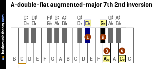 A-double-flat augmented-major 7th 2nd inversion