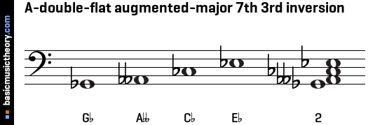 A-double-flat augmented-major 7th 3rd inversion