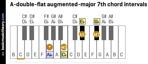 A-double-flat augmented-major 7th chord intervals
