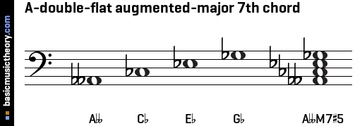 A-double-flat augmented-major 7th chord