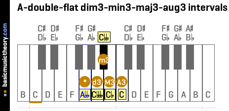 A-double-flat dim3-min3-maj3-aug3 intervals